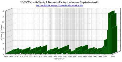 earthquakes usgs graph08